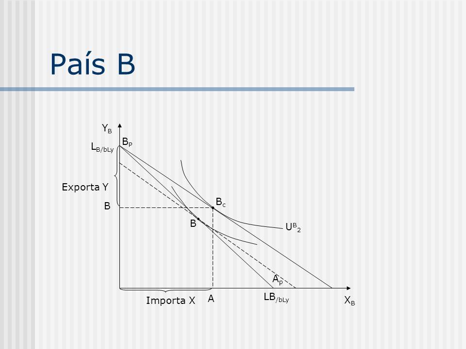 País B YBYB XBXB L B/bLy Exporta Y LB /bLy A ApAp UB2UB2 BcBc B Importa X B BPBP
