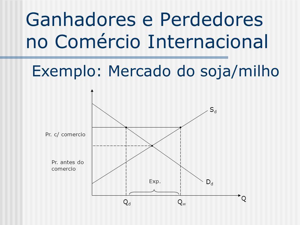 Ganhadores e Perdedores no Comércio Internacional Exemplo: Mercado do soja/milho QwQw SdSd DdDd Pr. c/ comercio Pr. antes do comercio QdQd Q Exp.