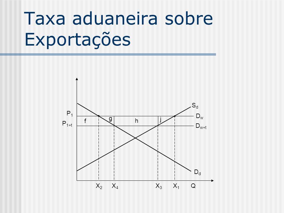 Taxa aduaneira sobre Exportações QX2X2 X4X4 X3X3 X1X1 P 1+t P1P1 f g h j D w+t DwDw SdSd DdDd