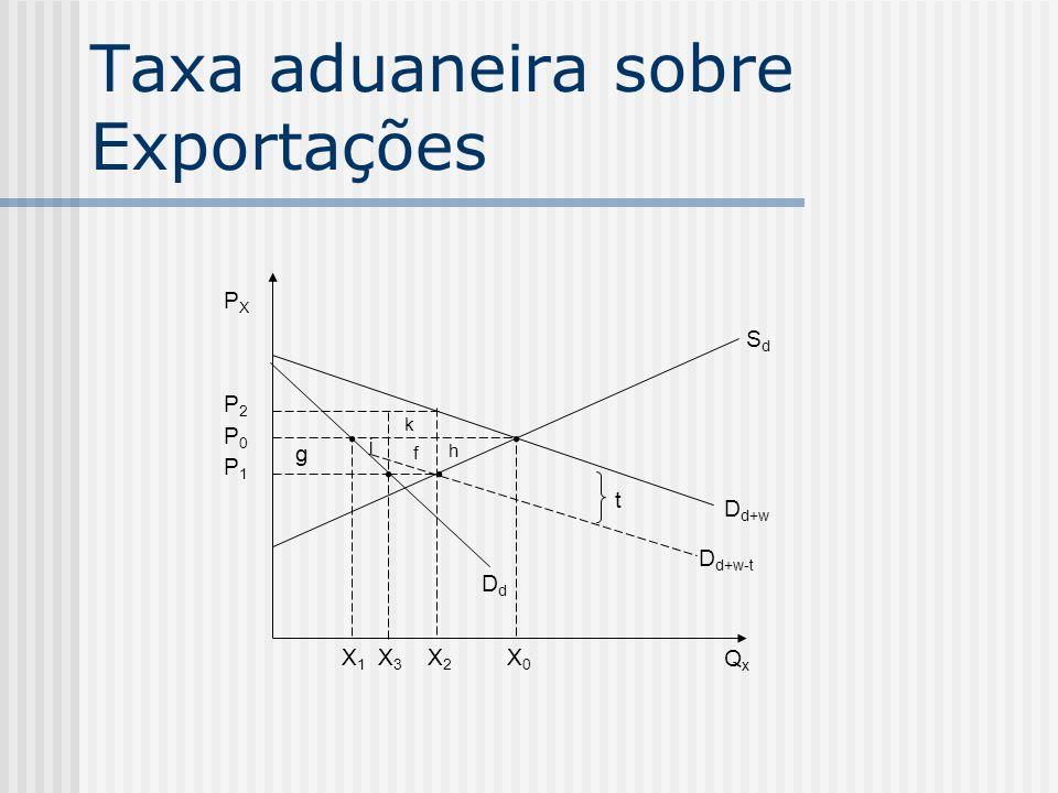 Taxa aduaneira sobre Exportações g D d+w QxQx DdDd j k f h SdSd t D d+w-t PXPX P2P2 P0P0 P1P1 X1X1 X3X3 X2X2 X0X0