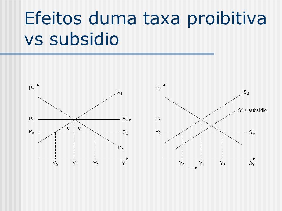 Efeitos duma taxa proibitiva vs subsidio PYPY P1P1 P0P0 S w+t SwSw DdDd Y0Y0 Y1Y1 Y2Y2 Y ce PYPY P1P1 P0P0 S d + subsidio SwSw Y0Y0 Y1Y1 Y2Y2 QYQY SdS