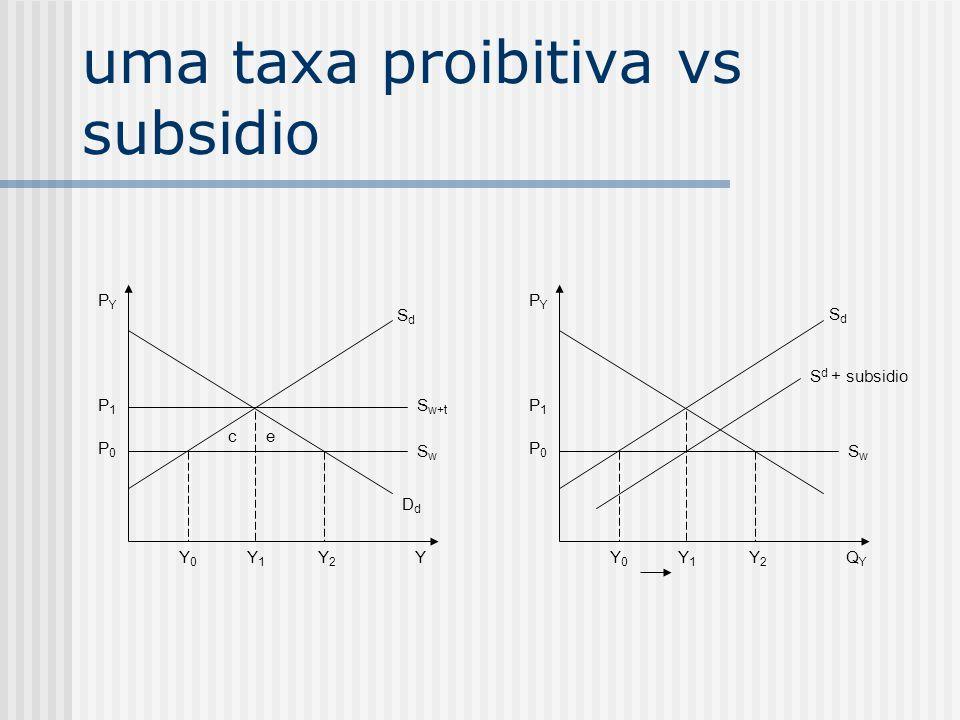 uma taxa proibitiva vs subsidio PYPY P1P1 P0P0 S w+t SwSw DdDd Y0Y0 Y1Y1 Y2Y2 Y ce PYPY P1P1 P0P0 S d + subsidio SwSw Y0Y0 Y1Y1 Y2Y2 QYQY SdSd SdSd