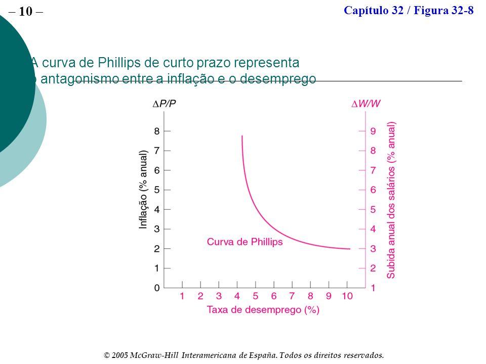 – 10 © 2005 McGraw-Hill Interamericana de España. Todos os direitos reservados. A curva de Phillips de curto prazo representa o antagonismo entre a in