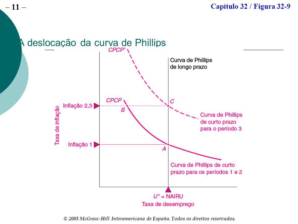 – 11 © 2005 McGraw-Hill Interamericana de España. Todos os direitos reservados. A deslocação da curva de Phillips Capítulo 32 / Figura 32-9