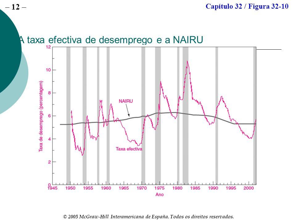 – 12 © 2005 McGraw-Hill Interamericana de España. Todos os direitos reservados. A taxa efectiva de desemprego e a NAIRU Capítulo 32 / Figura 32-10