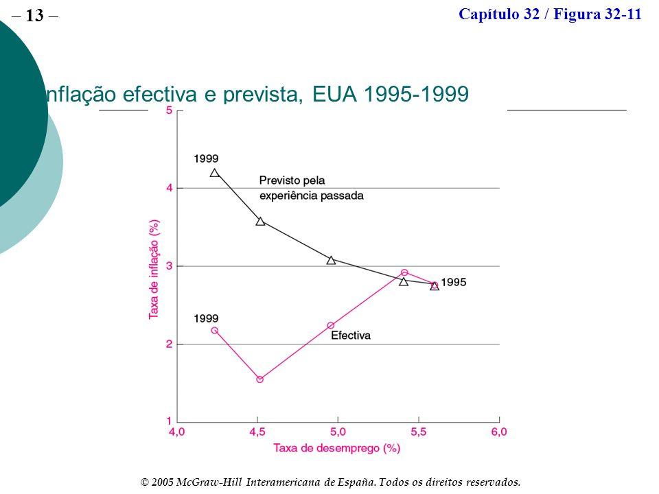 – 13 © 2005 McGraw-Hill Interamericana de España. Todos os direitos reservados. Inflação efectiva e prevista, EUA 1995-1999 Capítulo 32 / Figura 32-11