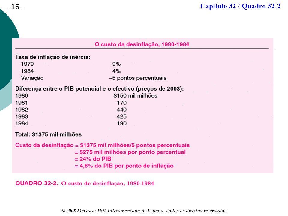 – 15 © 2005 McGraw-Hill Interamericana de España. Todos os direitos reservados.