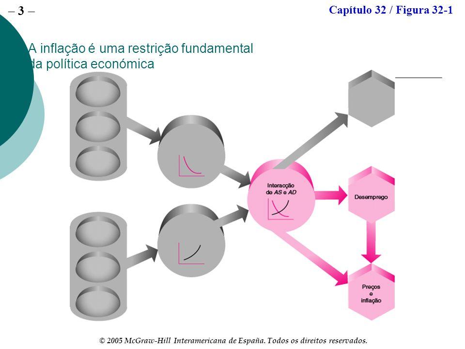 – 3 © 2005 McGraw-Hill Interamericana de España. Todos os direitos reservados. A inflação é uma restrição fundamental da política económica Capítulo 3
