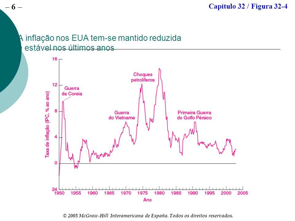 – 6 © 2005 McGraw-Hill Interamericana de España. Todos os direitos reservados. A inflação nos EUA tem-se mantido reduzida e estável nos últimos anos C