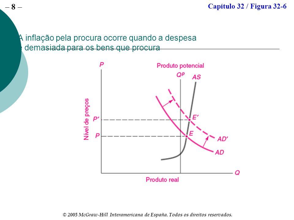 – 8 © 2005 McGraw-Hill Interamericana de España. Todos os direitos reservados. A inflação pela procura ocorre quando a despesa é demasiada para os ben