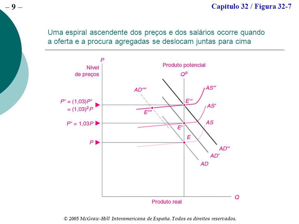 – 9 © 2005 McGraw-Hill Interamericana de España. Todos os direitos reservados. Uma espiral ascendente dos preços e dos salários ocorre quando a oferta