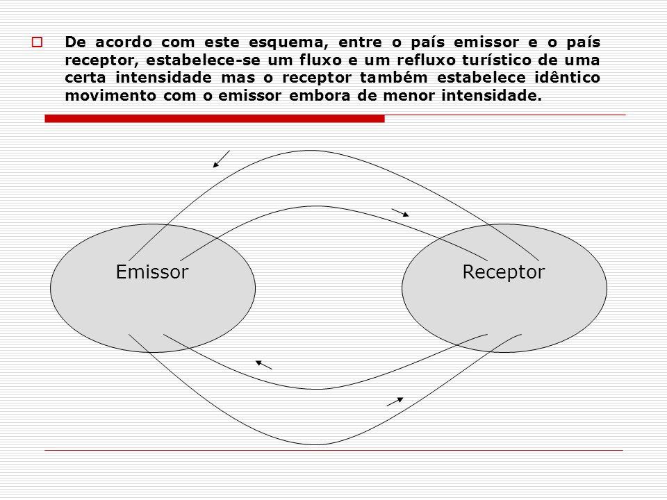 De acordo com este esquema, entre o país emissor e o país receptor, estabelece-se um fluxo e um refluxo turístico de uma certa intensidade mas o recep