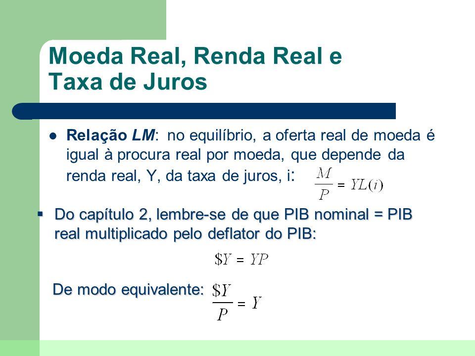 Moeda Real, Renda Real e Taxa de Juros Relação LM: no equilíbrio, a oferta real de moeda é igual à procura real por moeda, que depende da renda real,