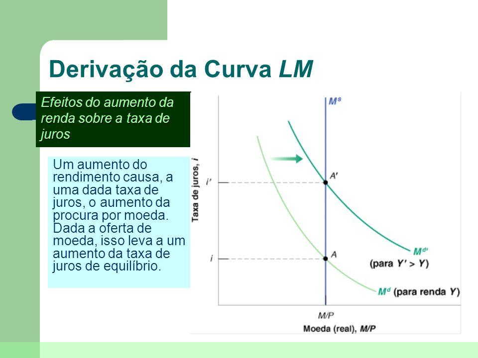 Derivação da Curva LM Um aumento do rendimento causa, a uma dada taxa de juros, o aumento da procura por moeda. Dada a oferta de moeda, isso leva a um