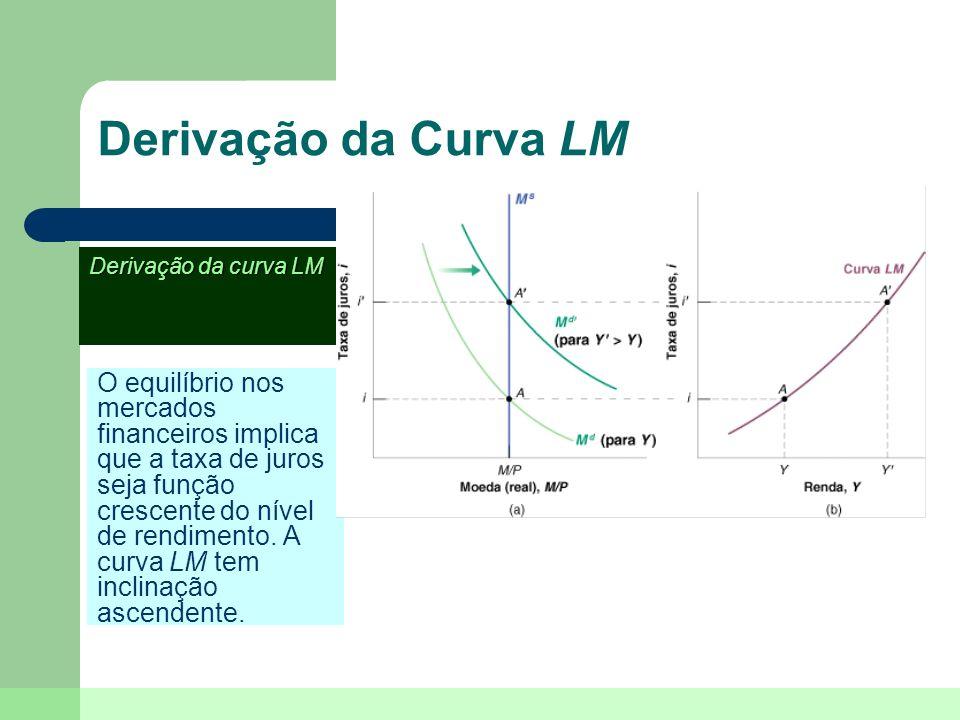 Derivação da Curva LM O equilíbrio nos mercados financeiros implica que a taxa de juros seja função crescente do nível de rendimento. A curva LM tem i