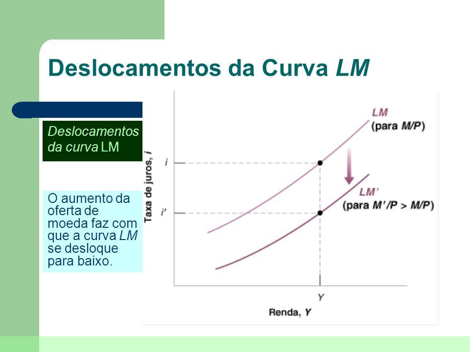 Deslocamentos da Curva LM O aumento da oferta de moeda faz com que a curva LM se desloque para baixo. Deslocamentos da curva LM