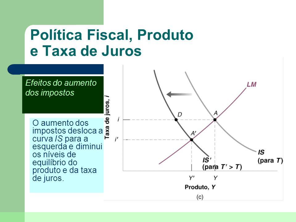 Política Fiscal, Produto e Taxa de Juros O aumento dos impostos desloca a curva IS para a esquerda e diminui os níveis de equilíbrio do produto e da t