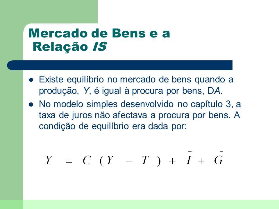 Mercado de Bens e a Relação IS Existe equilíbrio no mercado de bens quando a produção, Y, é igual à procura por bens, DA. No modelo simples desenvolvi