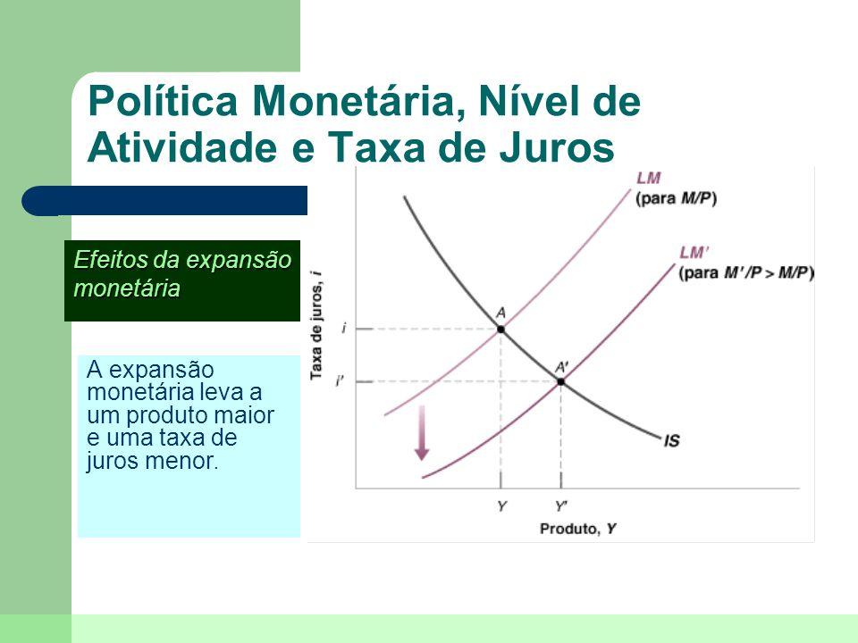 Política Monetária, Nível de Atividade e Taxa de Juros A expansão monetária leva a um produto maior e uma taxa de juros menor. Efeitos da expansão mon