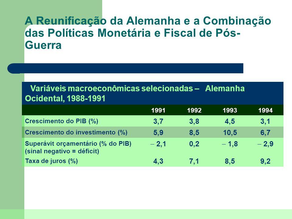 A Reunificação da Alemanha e a Combinação das Políticas Monetária e Fiscal de Pós- Guerra 2,9 1,8 0,2 2,1 Superávit orçamentário (% do PIB) (sinal neg
