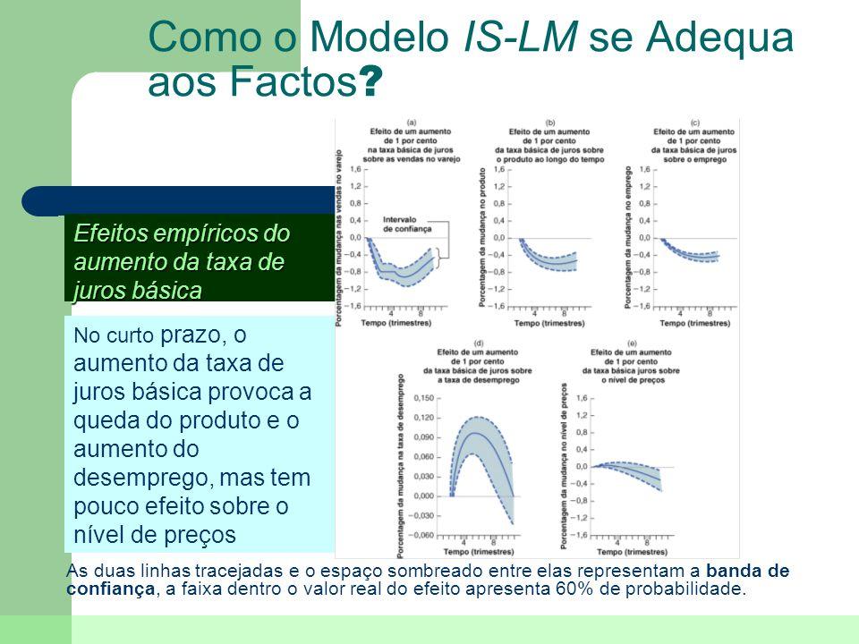 Como o Modelo IS-LM se Adequa aos Factos ? As duas linhas tracejadas e o espaço sombreado entre elas representam a banda de confiança, a faixa dentro