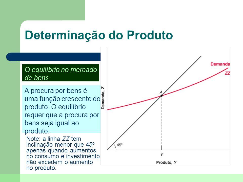 Derivação da Curva IS O aumento da taxa de juros faz diminuir a procura por bens a qualquer nível do produto.