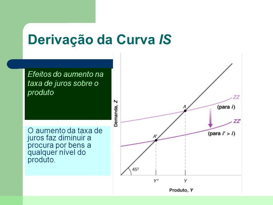 Derivação da Curva IS O equilíbrio no mercado de bens implica que um aumento na taxa de juros leva a uma queda no produto.