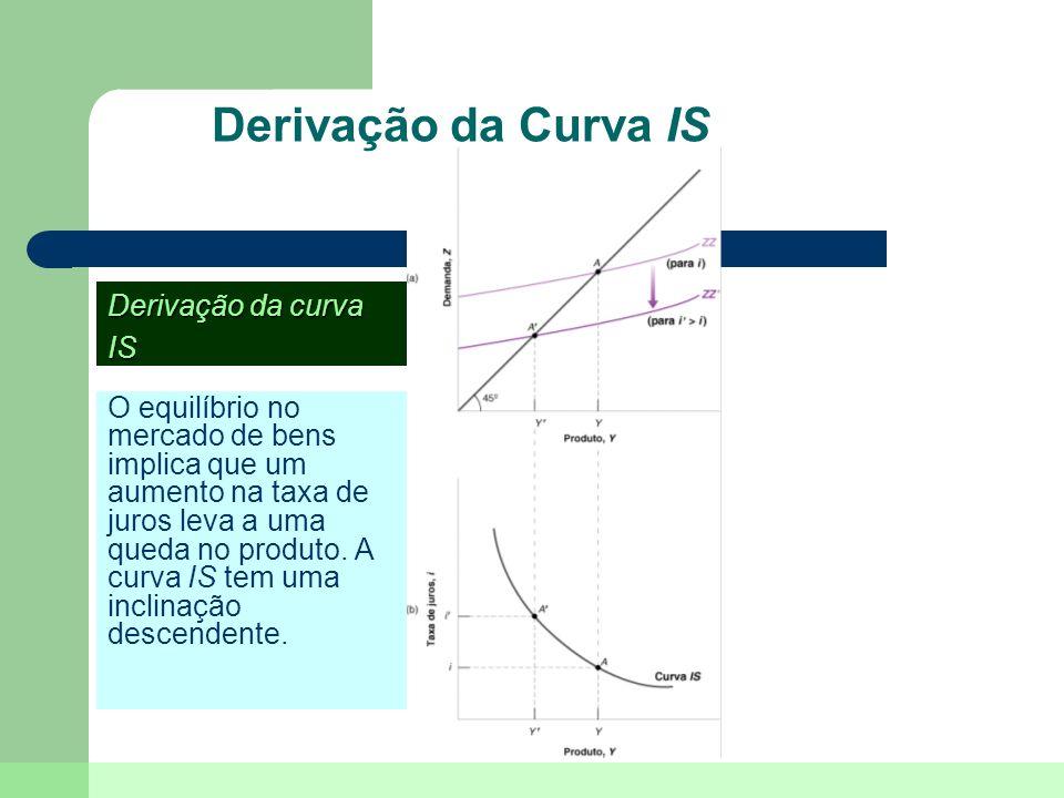 Deslocamentos da Curva IS Um aumento nos impostos desloca a curva IS para a esquerda.