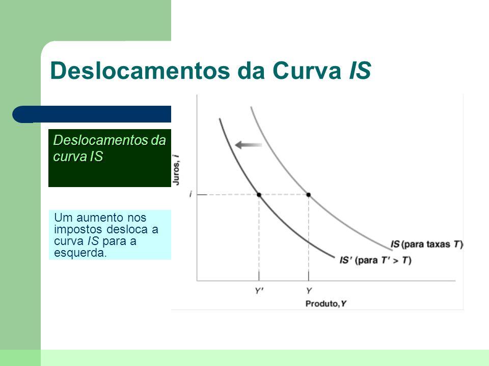 Deslocamentos da Curva IS Um aumento nos impostos desloca a curva IS para a esquerda. Deslocamentos da curva IS
