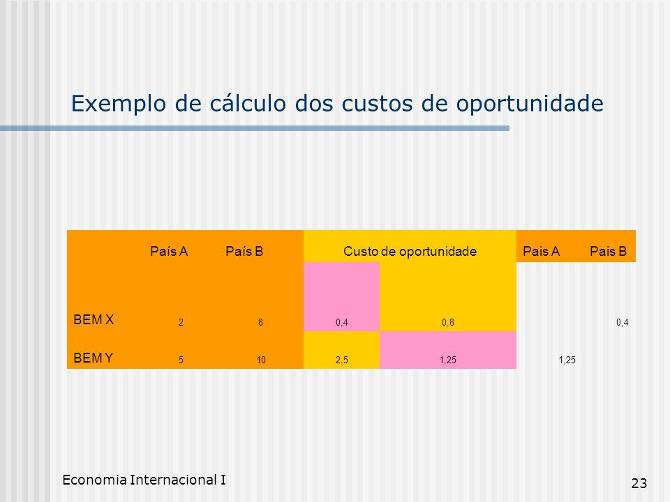 Economia Internacional I 23 Exemplo de cálculo dos custos de oportunidade País APaís BCusto de oportunidadePais APais B BEM X 280,40,80,4 BEM Y 5102,5