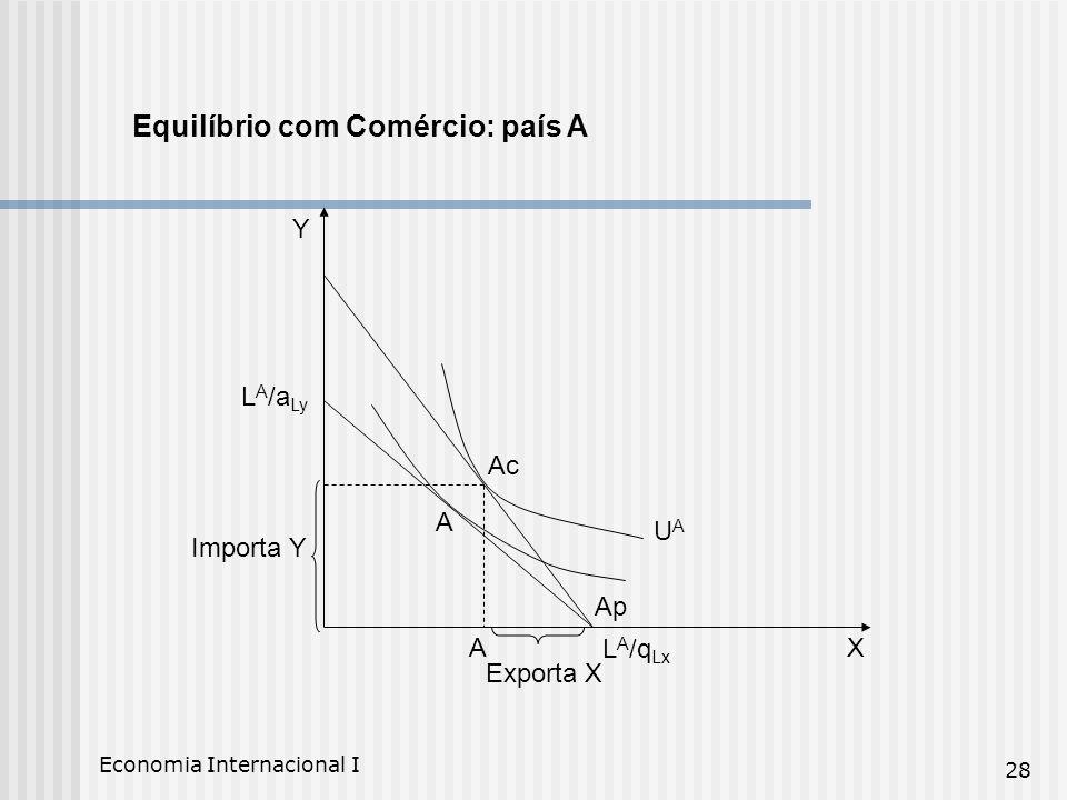 Economia Internacional I 28 Equilíbrio com Comércio: país A Ac UAUA Ap A L A /a Ly Importa Y L A /q Lx Exporta X AX Y