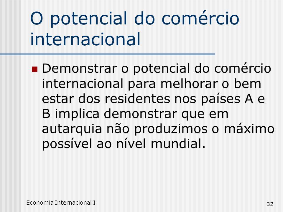 Economia Internacional I 32 O potencial do comércio internacional Demonstrar o potencial do comércio internacional para melhorar o bem estar dos resid