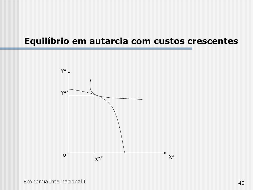Economia Internacional I 40 XAXA YAYA Equilíbrio em autarcia com custos crescentes o x A* Y A*