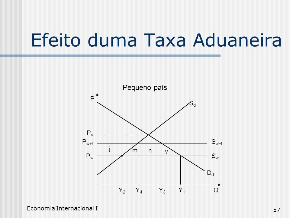 Economia Internacional I 57 Efeito duma Taxa Aduaneira Pequeno país P QY2Y2 Y4Y4 Y3Y3 Y1Y1 P w+t P PwPw j m n v S w+t SwSw SdSd DdDd