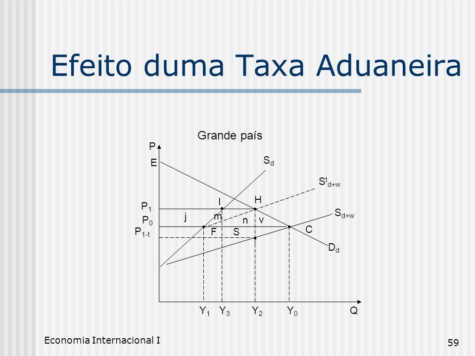 Economia Internacional I 59 Efeito duma Taxa Aduaneira Grande país P QY1Y1 Y3Y3 Y2Y2 Y0Y0 P 1-t P0P0 n v S t d+w S d+w SdSd DdDd m H P1P1 E C FS j I