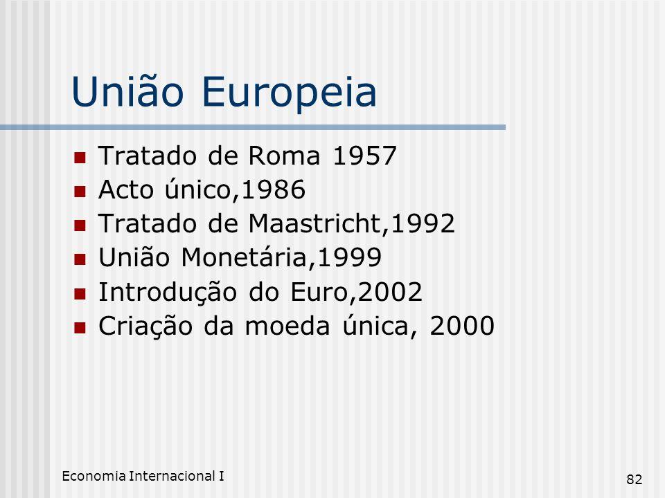 Economia Internacional I 82 União Europeia Tratado de Roma 1957 Acto único,1986 Tratado de Maastricht,1992 União Monetária,1999 Introdução do Euro,200