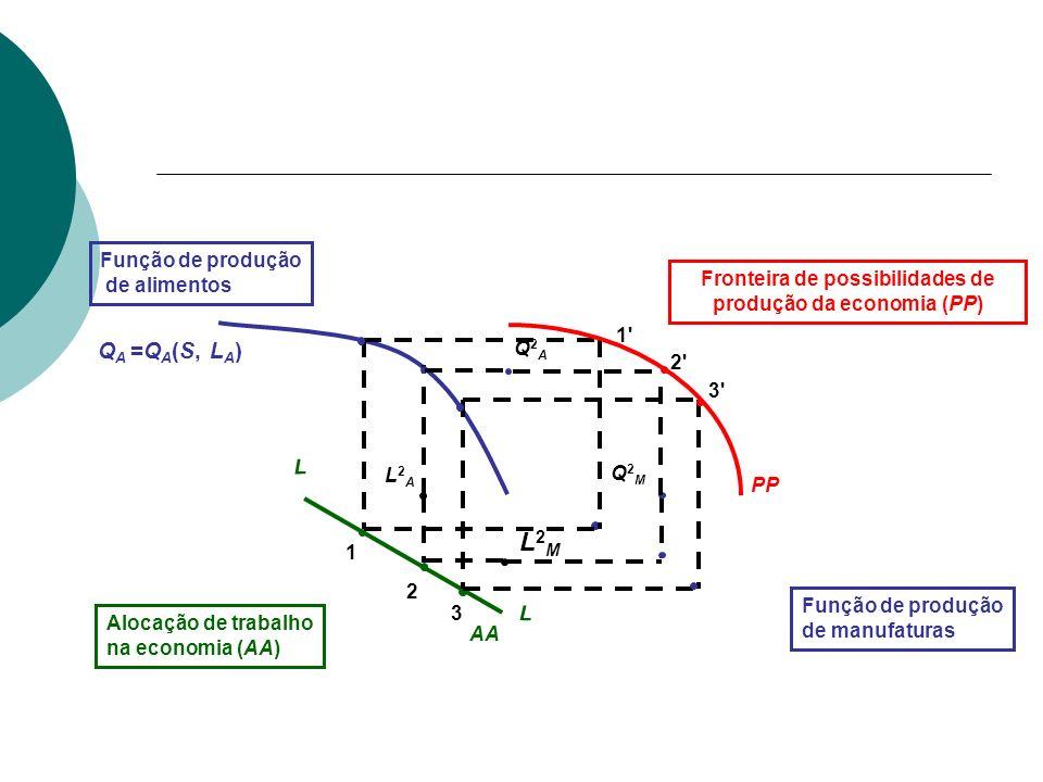 Q A =Q A (S, L A ) L2ML2M L2AL2A 3 2 1 L L AA 1'1' 3'3' PP Fronteira de possibilidades de produção da economia (PP) Função de produção de manufaturas