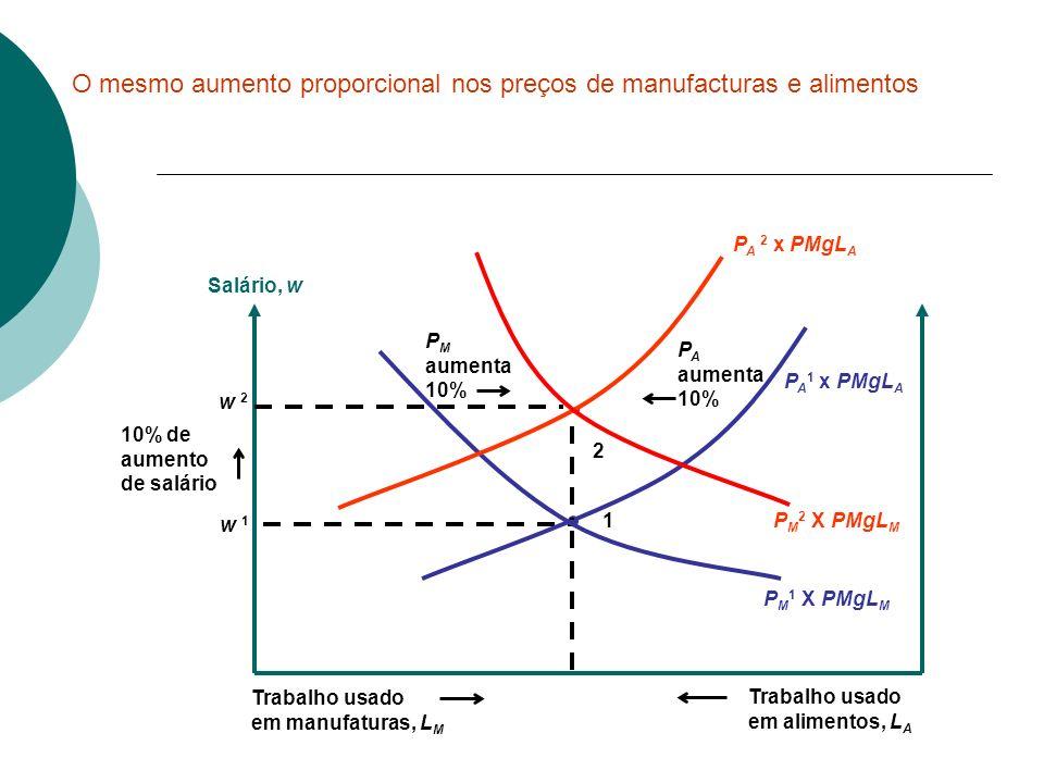 w 1 1 P A aumenta 10% Salário, w P A 1 x PMgL A Trabalho usado em manufaturas, L M Trabalho usado em alimentos, L A 10% de aumento de salário P M aume