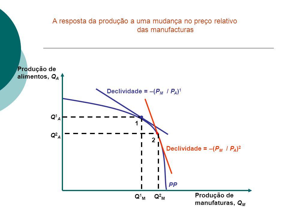 PP Declividade = –(P M / P A ) 1 Produção de manufaturas, Q M Produção de alimentos, Q A Declividade = –(P M / P A ) 2 1 Q1AQ1A Q1MQ1M 2 Q2AQ2A Q2MQ2M