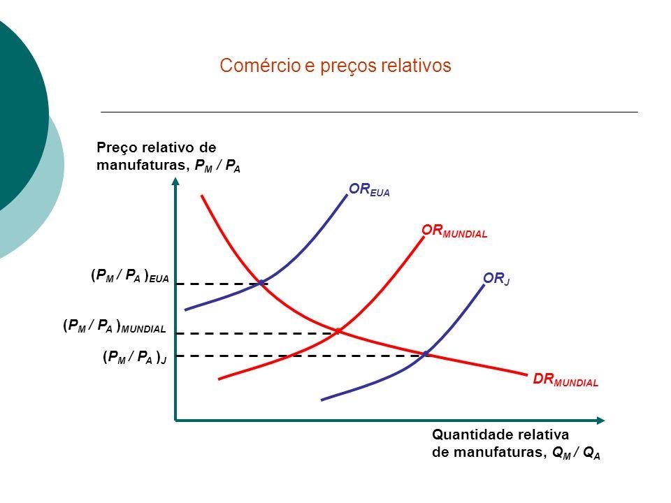 Quantidade relativa de manufaturas, Q M / Q A Preço relativo de manufaturas, P M / P A (P M / P A ) MUNDIAL (P M / P A ) EUA (P M / P A ) J DR MUNDIAL