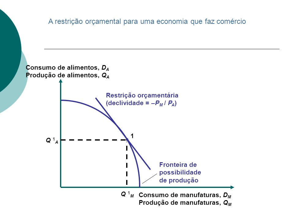 Restrição orçamentária (declividade = –P M / P A ) Consumo de manufaturas, D M Produção de manufaturas, Q M Consumo de alimentos, D A Produção de alim