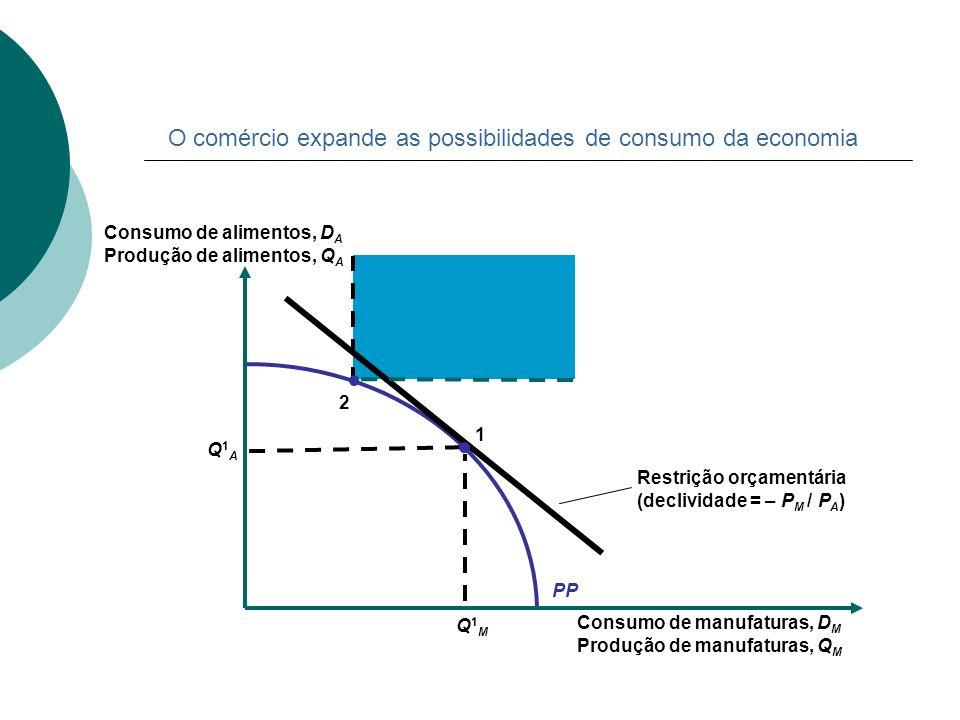 Restrição orçamentária (declividade = – P M / P A ) PP Consumo de manufaturas, D M Produção de manufaturas, Q M Consumo de alimentos, D A Produção de
