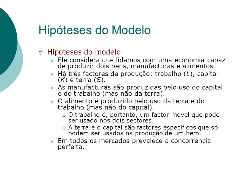 Hipóteses do Modelo Hipóteses do modelo Ele considera que lidamos com uma economia capaz de produzir dois bens, manufacturas e alimentos. Há três fact