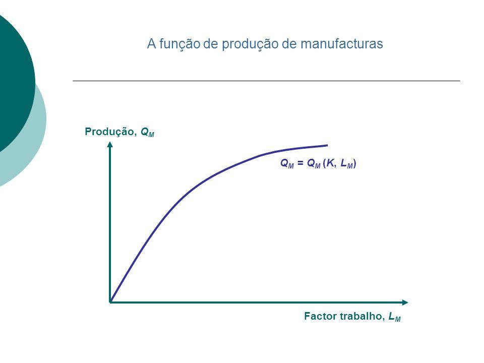 Q M = Q M (K, L M ) Factor trabalho, L M Produção, Q M A função de produção de manufacturas
