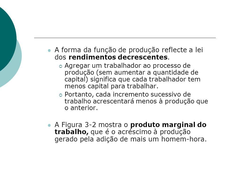 A forma da função de produção reflecte a lei dos rendimentos decrescentes. Agregar um trabalhador ao processo de produção (sem aumentar a quantidade d
