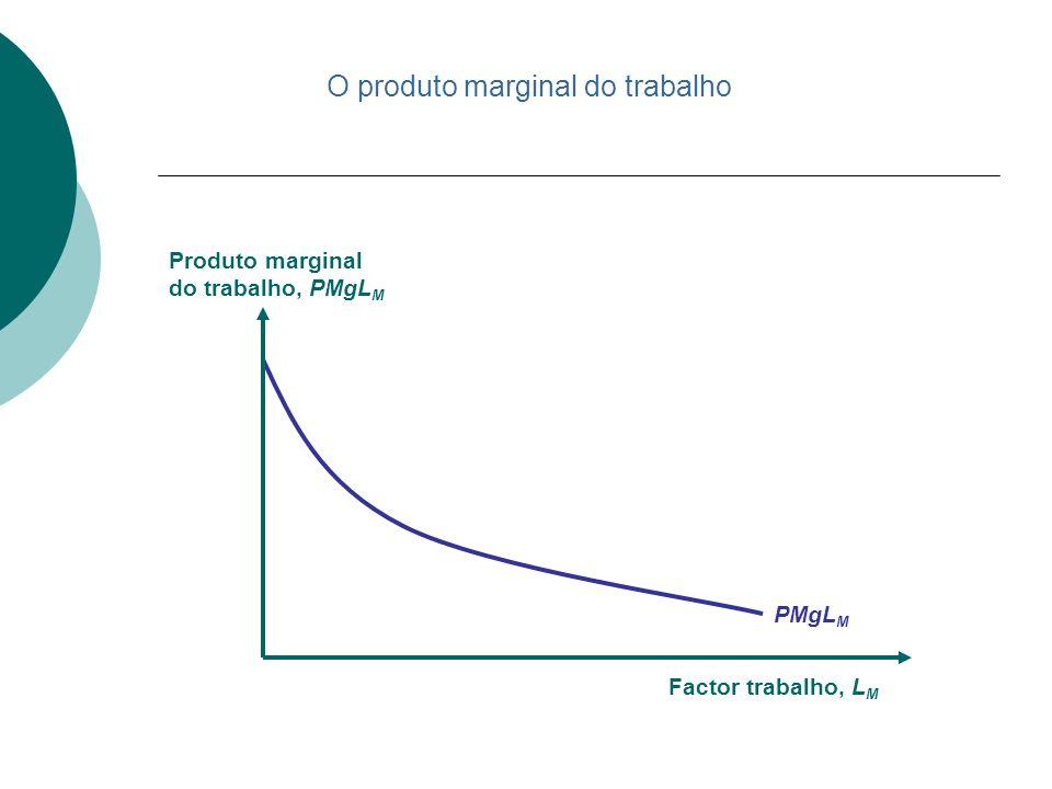 PMgL M Factor trabalho, L M Produto marginal do trabalho, PMgL M O produto marginal do trabalho