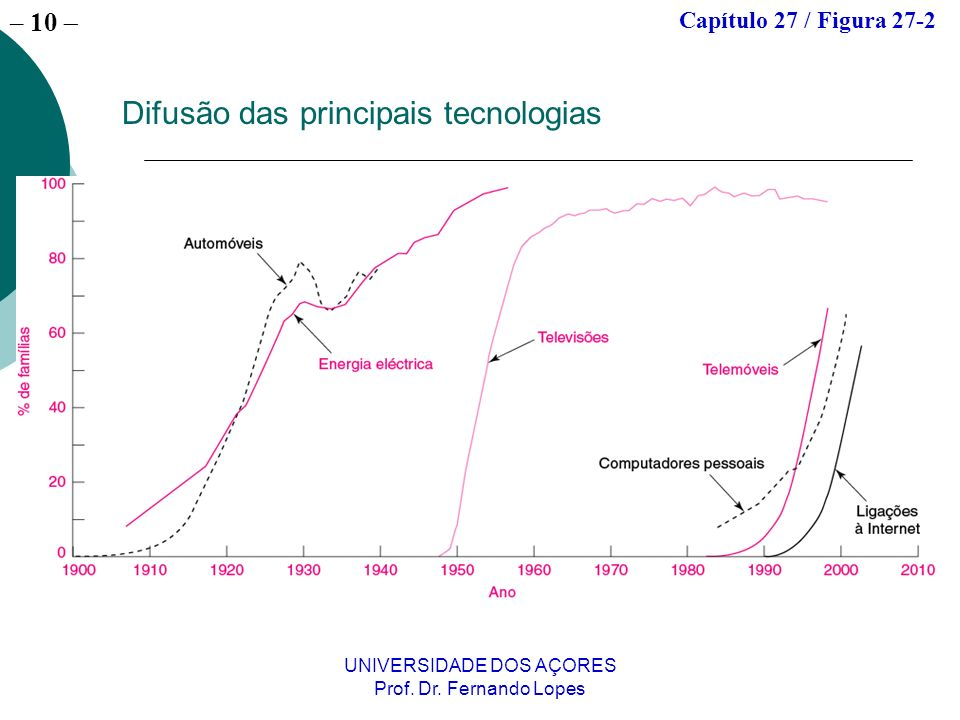 – 9 UNIVERSIDADE DOS AÇORES Prof. Dr.