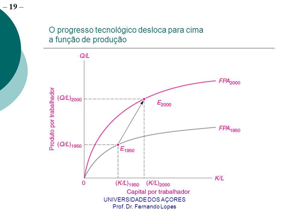 – 18 UNIVERSIDADE DOS AÇORES Prof. Dr.