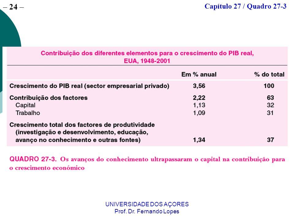 – 23 UNIVERSIDADE DOS AÇORES Prof. Dr. Fernando Lopes Capítulo 27 / Quadro 27-2