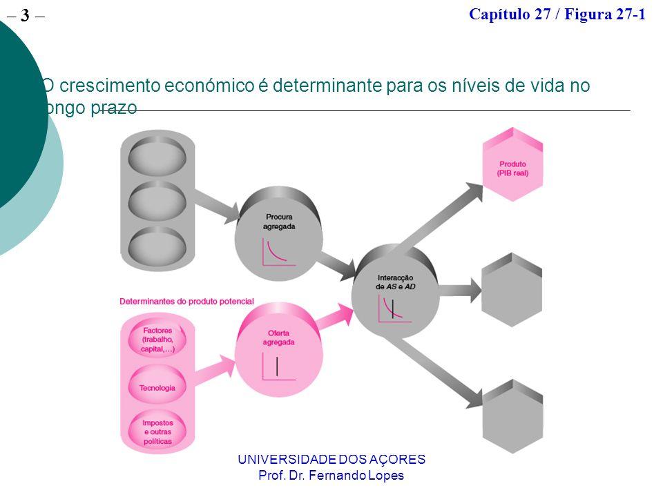 – 13 UNIVERSIDADE DOS AÇORES Prof.Dr. Fernando Lopes Malthus Admite a teoria de Adam Smith mas..